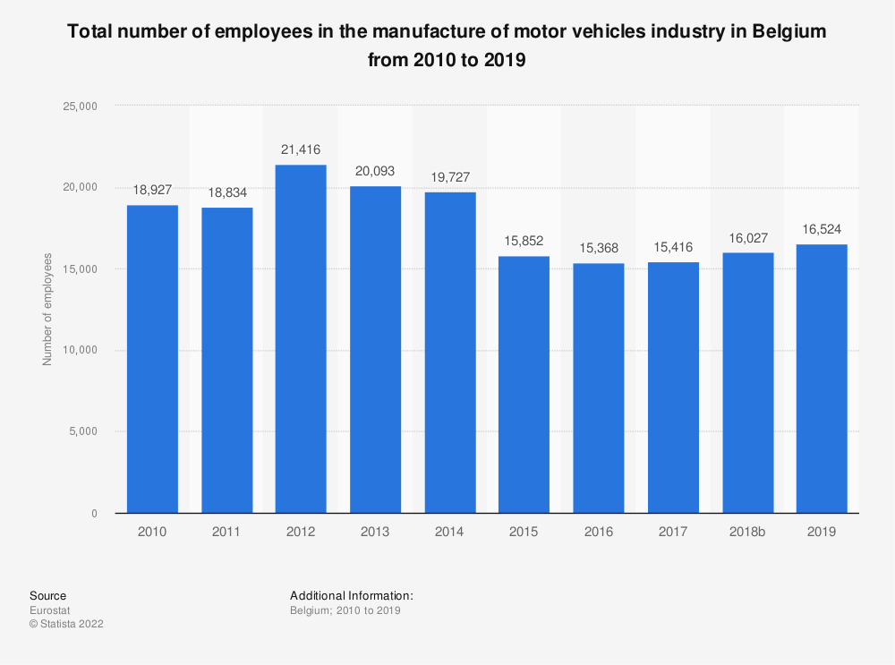 Statistic: Total number of employees in the manufacture of motor vehicles industry in Belgium from 2008 to 2014 | Statista
