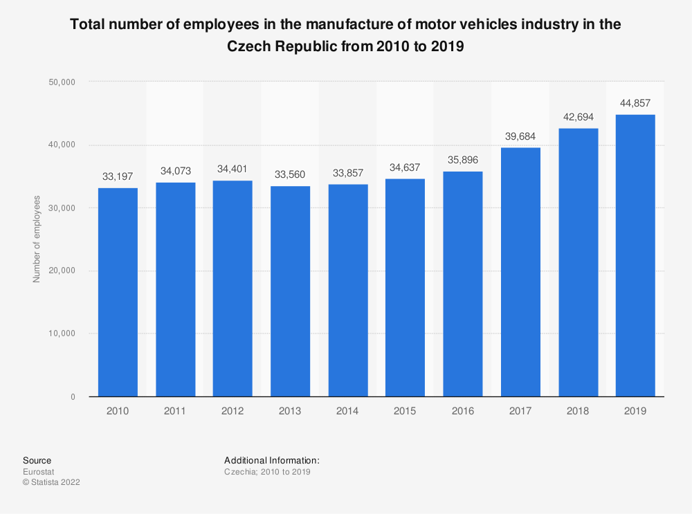 Statistic: Total number of employees in the manufacture of motor vehicles industry in the Czech Republic from 2010 to 2014 | Statista