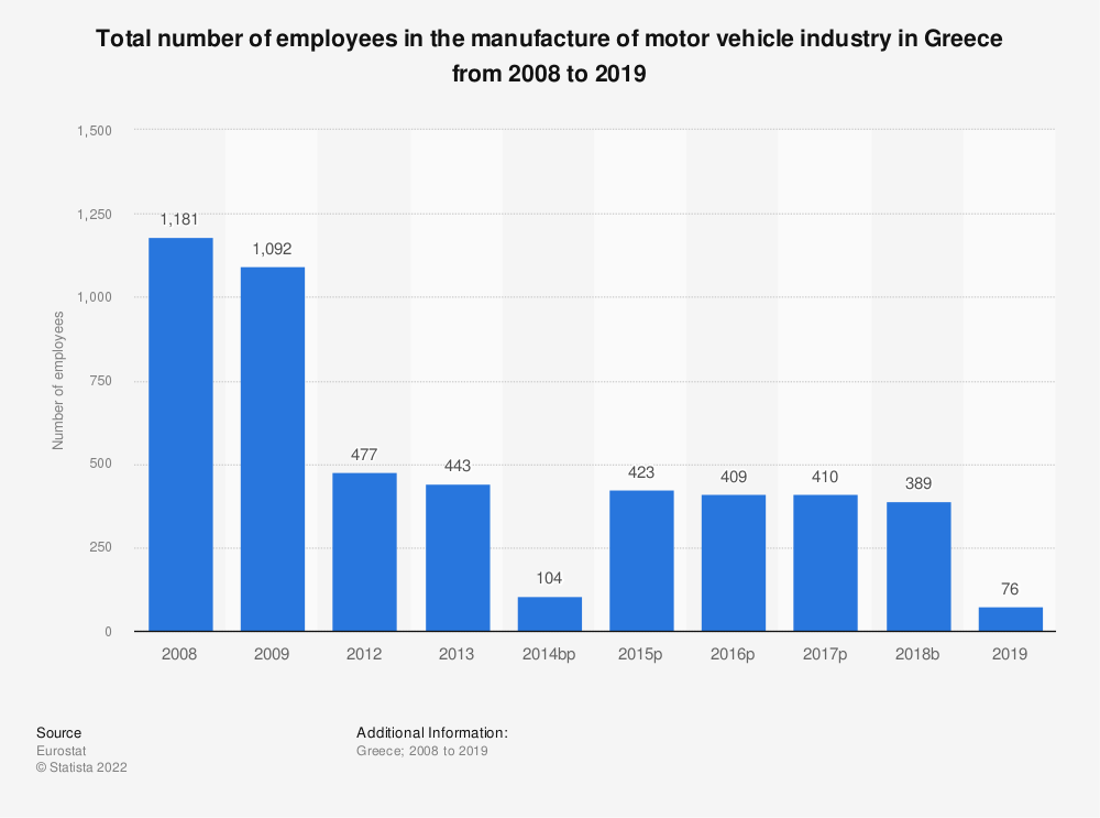 Statistic: Total number of employees in the manufacture of motor vehicle industry in Greece from 2008 to 2014 | Statista