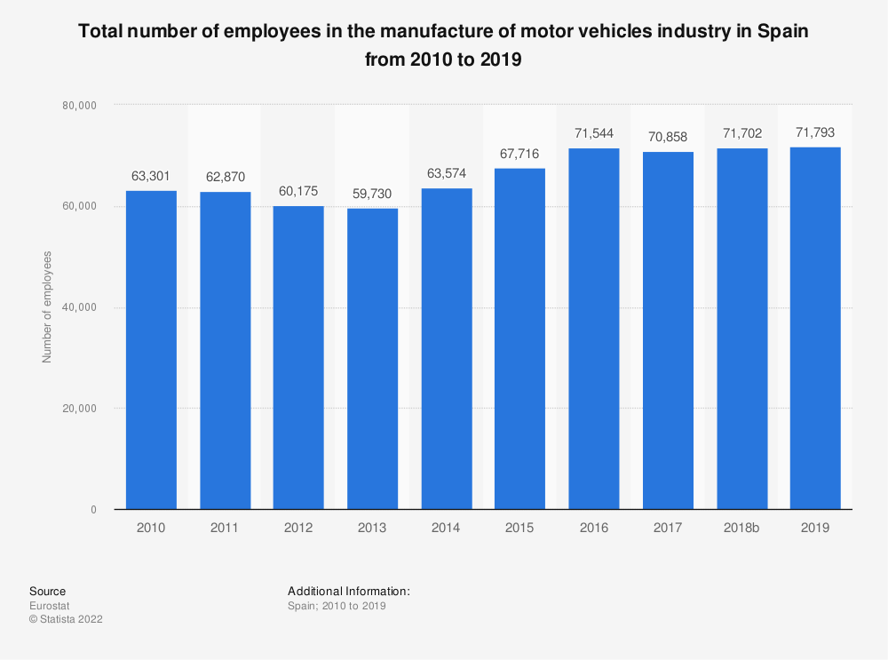 Statistic: Total number of employees in the manufacture of motor vehicles industry in Spain from 2008 to 2014   Statista