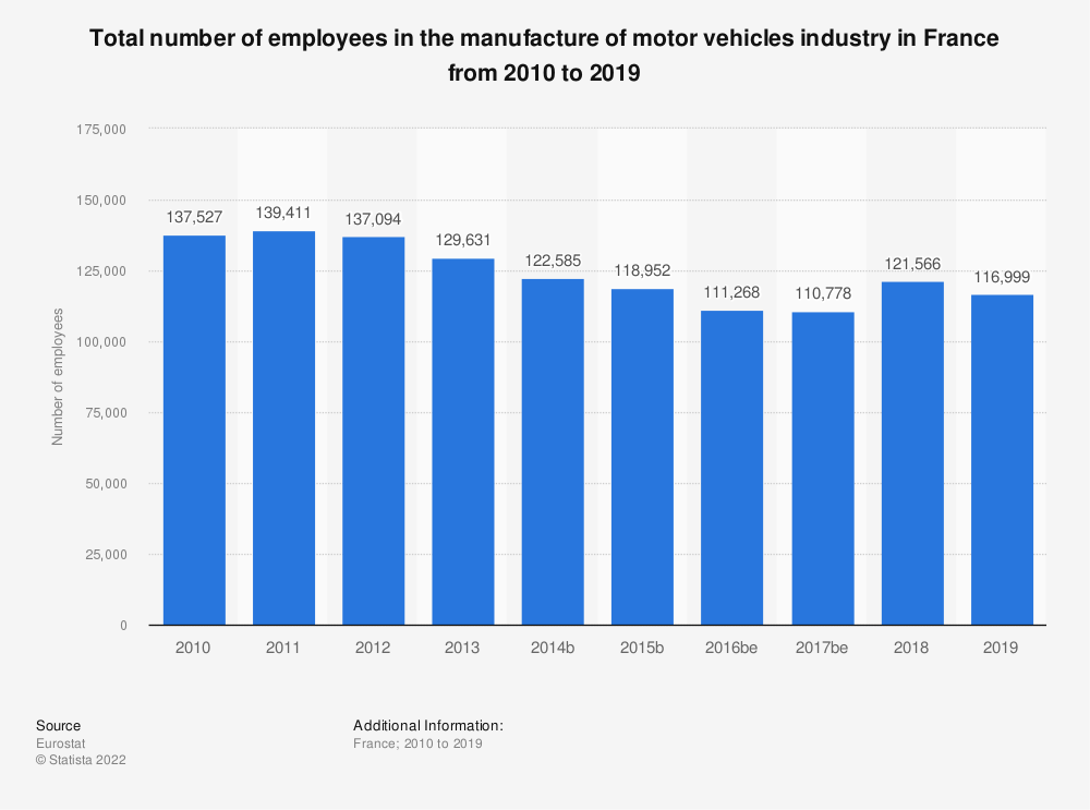 Statistic: Total number of employees in the manufacture of motor vehicles industry in France from 2008 to 2014 | Statista