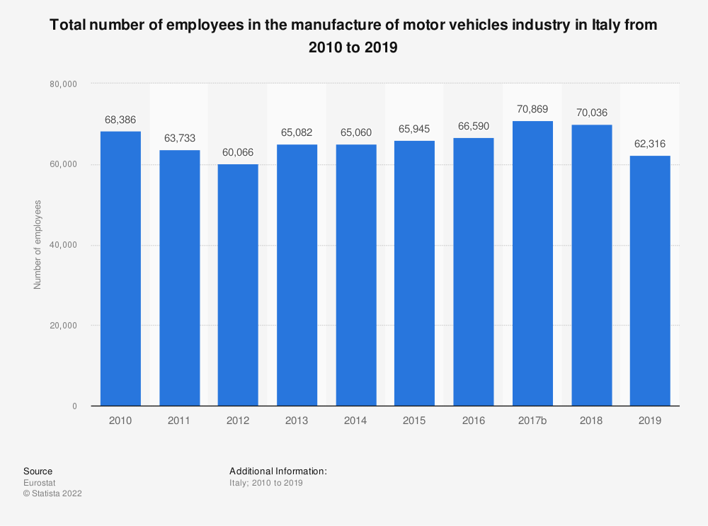 Statistic: Total number of employees in the manufacture of motor vehicles industry in Italy from 2008 to 2014 | Statista