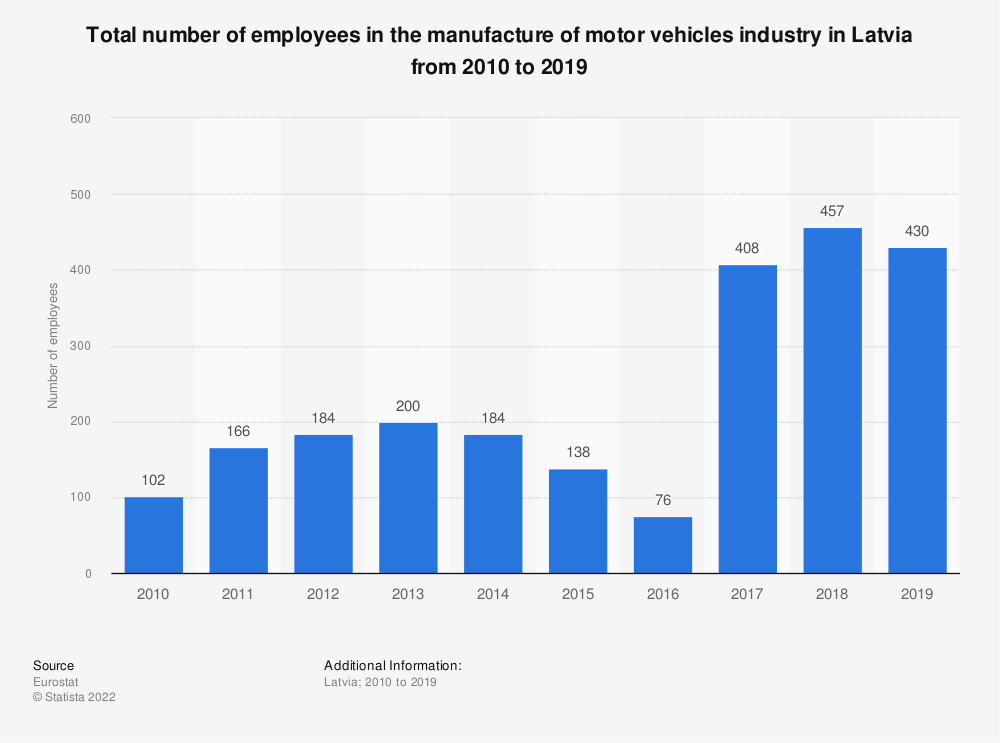 Statistic: Total number of employees in the manufacture of motor vehicles industry in Latvia from 2008 to 2014 | Statista
