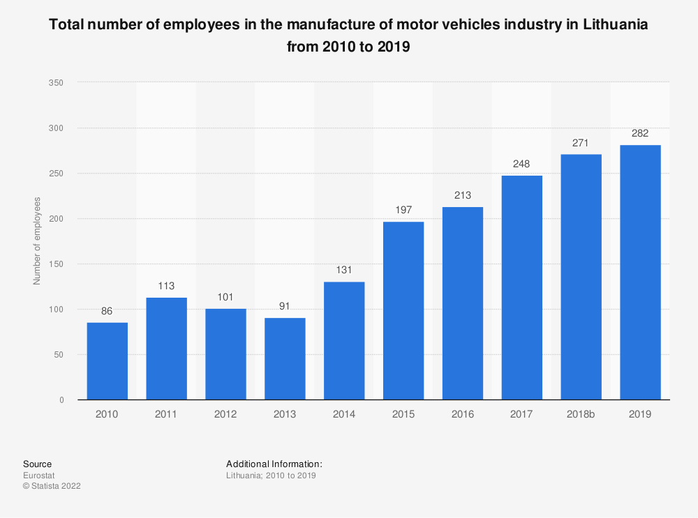 Statistic: Total number of employees in the manufacture of motor vehicles industry in Lithuania from 2008 to 2014 | Statista