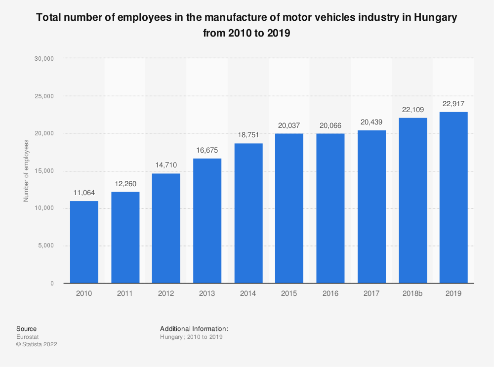 Statistic: Total number of employees in the manufacture of motor vehicles industry in Hungary from 2008 to 2014 | Statista