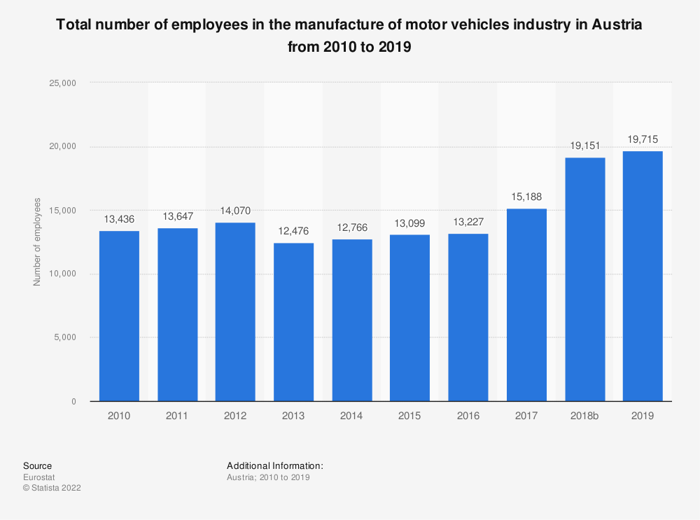 Statistic: Total number of employees in the manufacture of motor vehicles industry in Austria from 2008 to 2014 | Statista