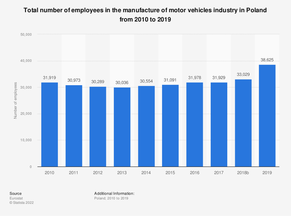 Statistic: Total number of employees in the manufacture of motor vehicles industry in Poland from 2008 to 2014 | Statista