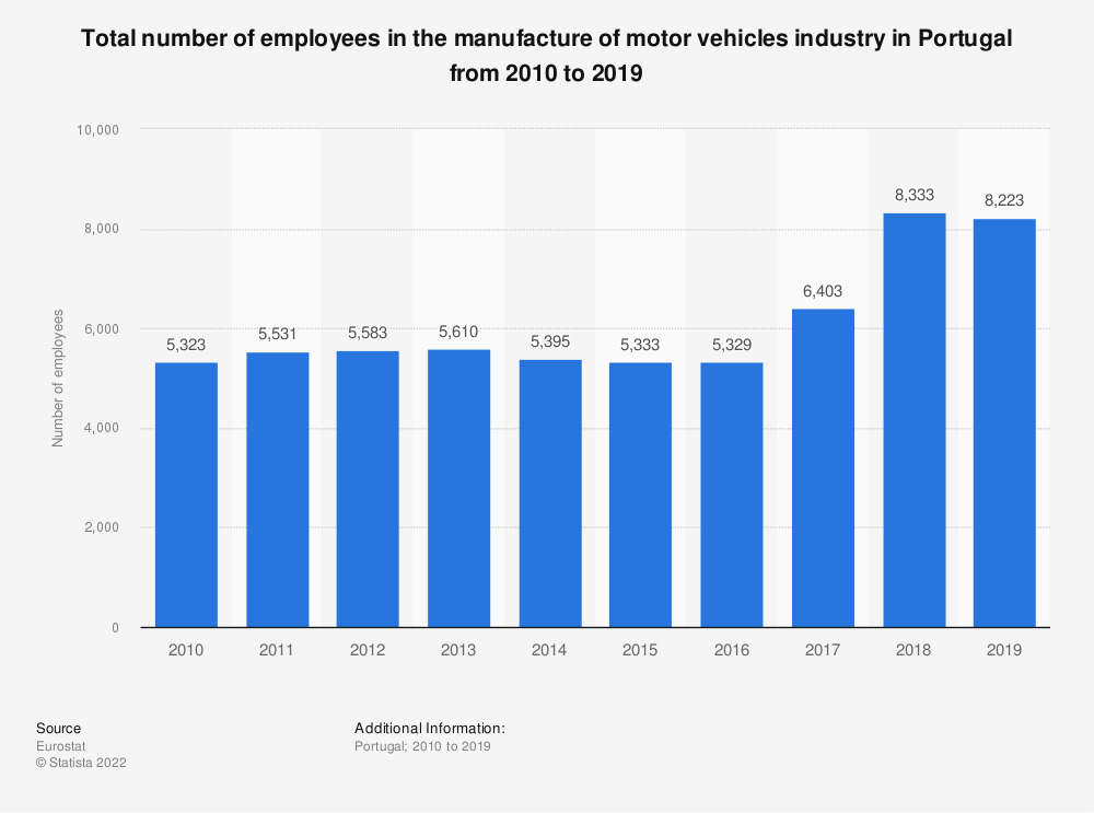 Statistic: Total number of employees in the manufacture of motor vehicles industry in Portugal from 2008 to 2014 | Statista