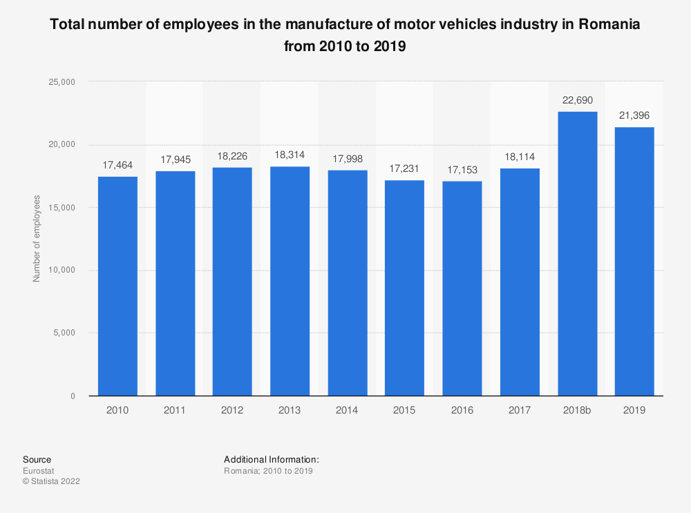 Statistic: Total number of employees in the manufacture of motor vehicles industry in Romania from 2008 to 2014 | Statista