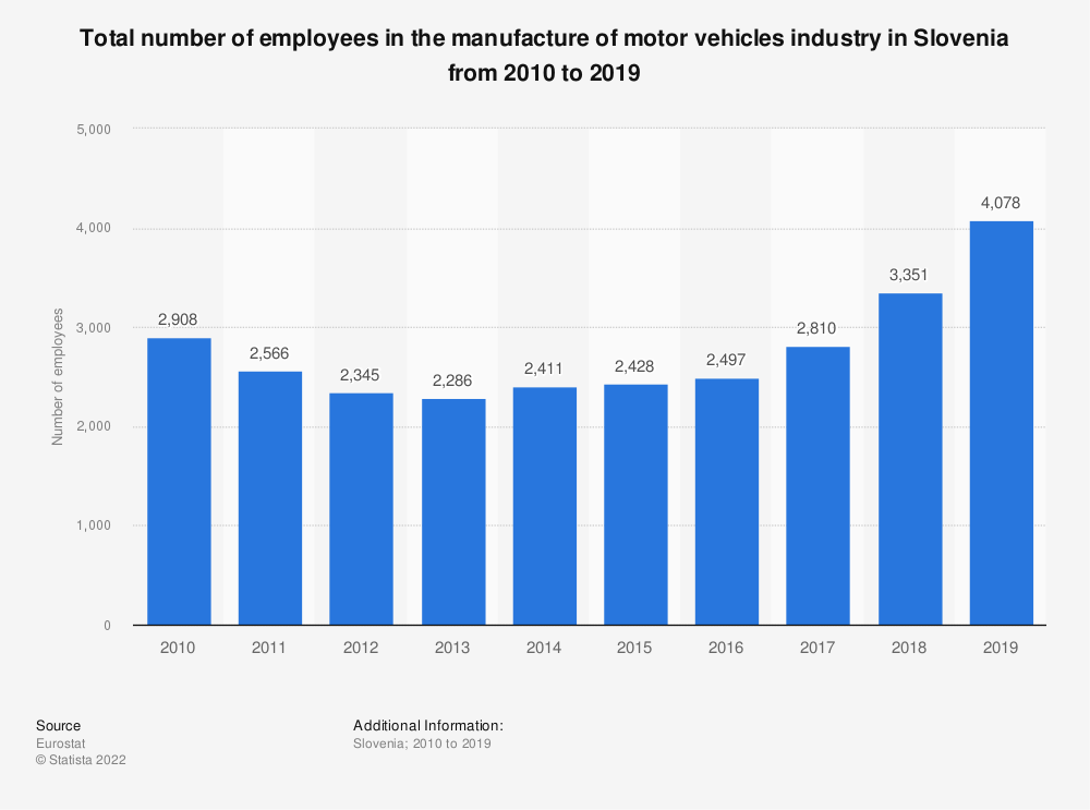 Statistic: Total number of employees in the manufacture of motor vehicles industry in Slovenia from 2008 to 2014 | Statista