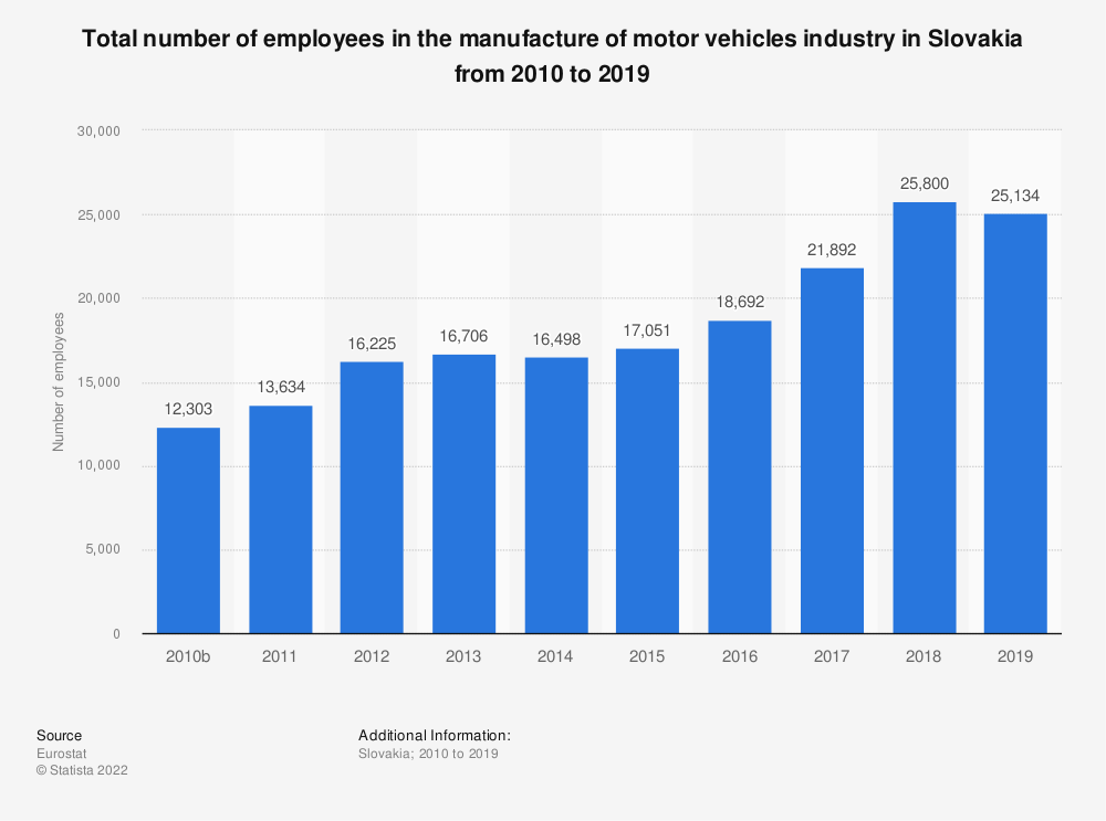 Statistic: Total number of employees in the manufacture of motor vehicles industry in Slovakia from 2008 to 2014 | Statista