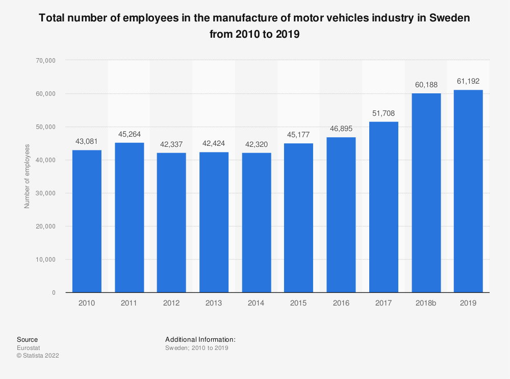 Statistic: Total number of employees in the manufacture of motor vehicles industry in Sweden from 2009 to 2014 | Statista