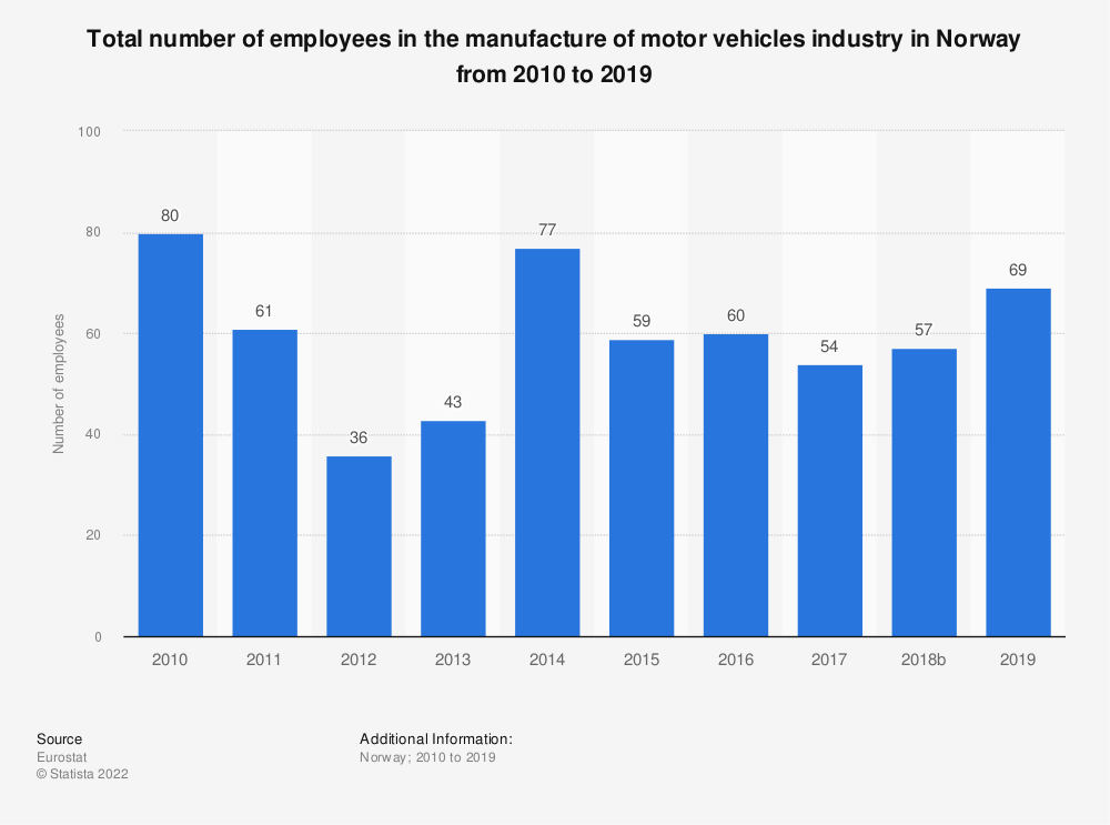 Statistic: Total number of employees in the manufacture of motor vehicles industry in Norway from 2008 to 2014 | Statista