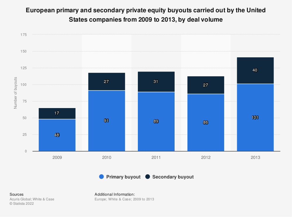 Statistic: European primary and secondary private equity buyouts carried out by the United States companies from 2009 to 2013, by deal volume | Statista