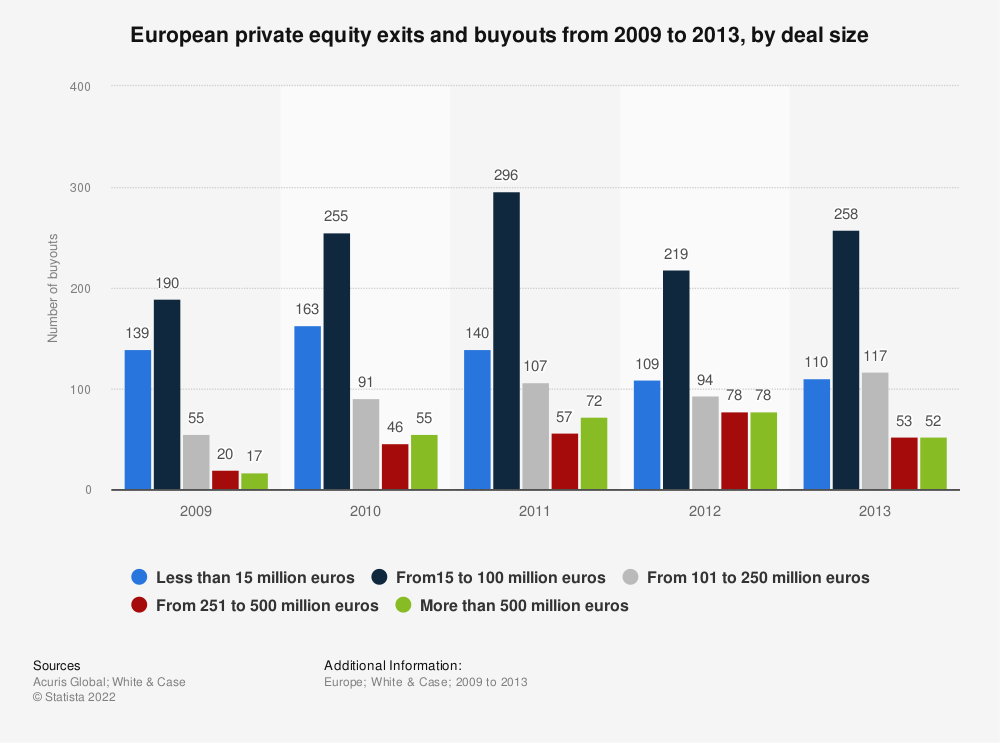 Statistic: European private equity exits and buyouts from 2009 to 2013, by deal size | Statista