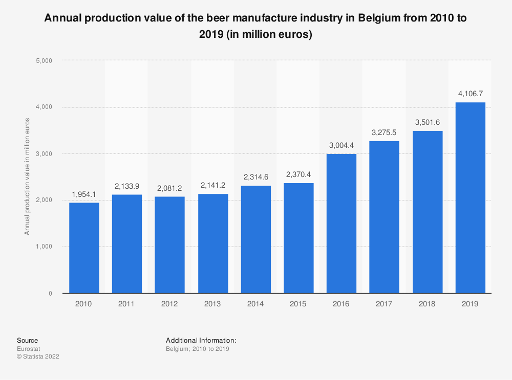 Statistic: Annual production value of the beer manufacture industry in Belgium from 2009 to 2014 (in million euros)   Statista
