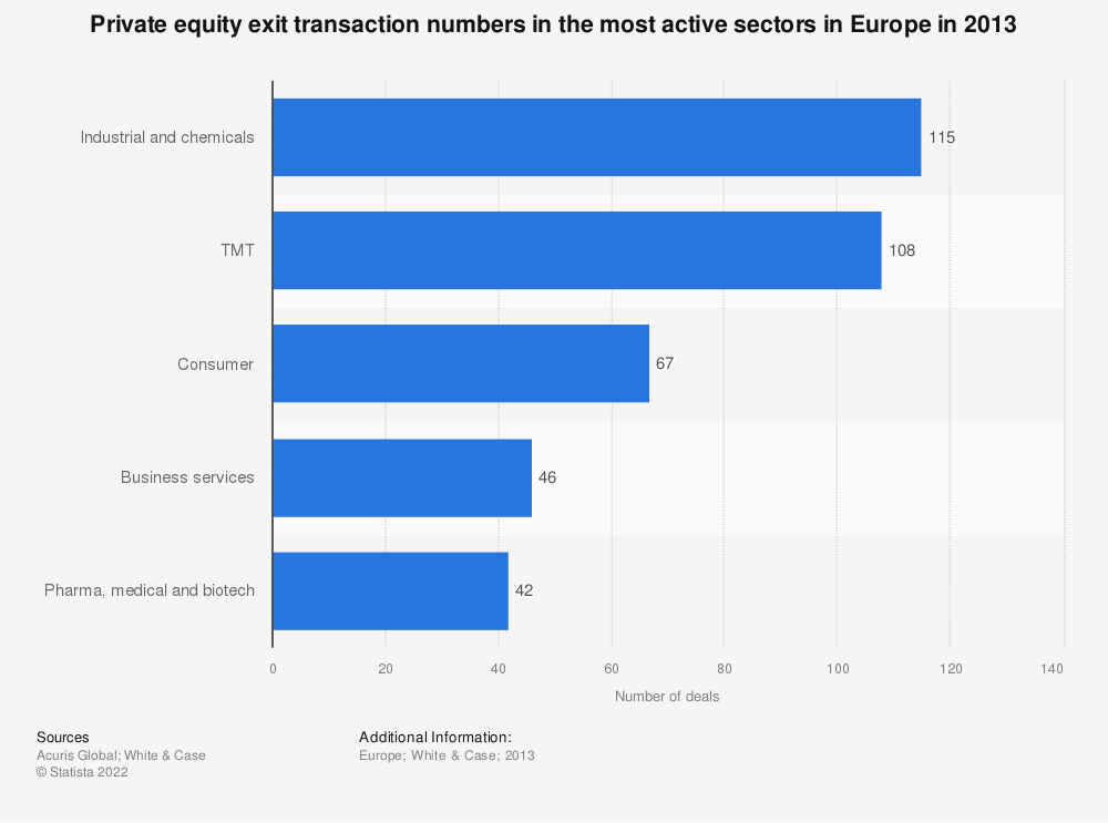 Statistic: Private equity exit transaction numbers in the most active sectors in Europe in 2013 | Statista