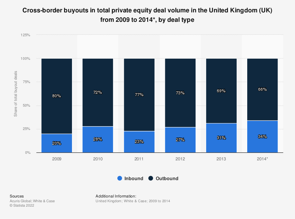 Statistic: Cross-border buyouts in total private equity deal volume in the United Kingdom (UK) from 2009 to 2014*, by deal type | Statista