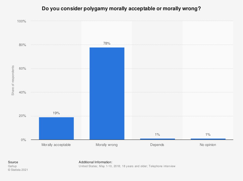 Statistic: Do you consider polygamy morally acceptable or morally wrong? | Statista