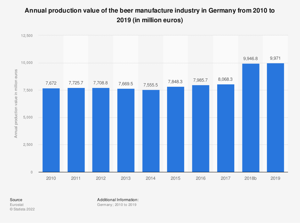 Statistic: Annual production value of the beer manufacture industry in Germany from 2008 to 2017 (in million euros) | Statista