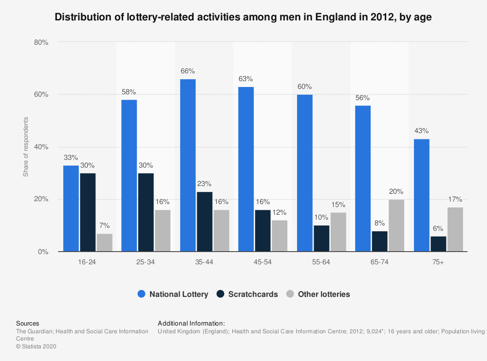 Statistic: Distribution of lottery-related activities among men in England in 2012, by age | Statista