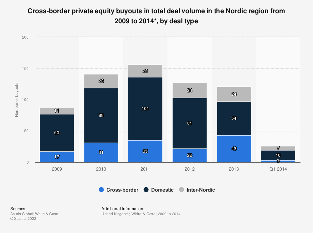 Statistic: Cross-border private equity buyouts in total deal volume in the Nordic region from 2009 to 2014*, by deal type | Statista