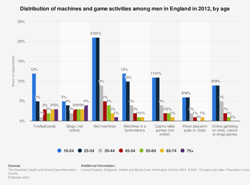Statistic: Distribution of machines and game activities among men in England in 2012, by age | Statista