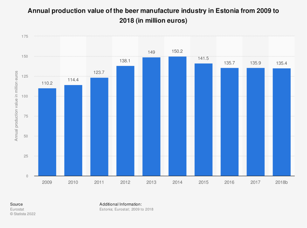 Statistic: Annual production value of the beer manufacture industry in Estonia from 2009 to 2014 (in million euros) | Statista
