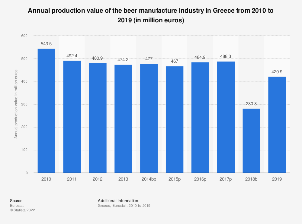 Statistic: Annual production value of the beer manufacture industry in Greece from 2008 to 2017 (in million euros) | Statista