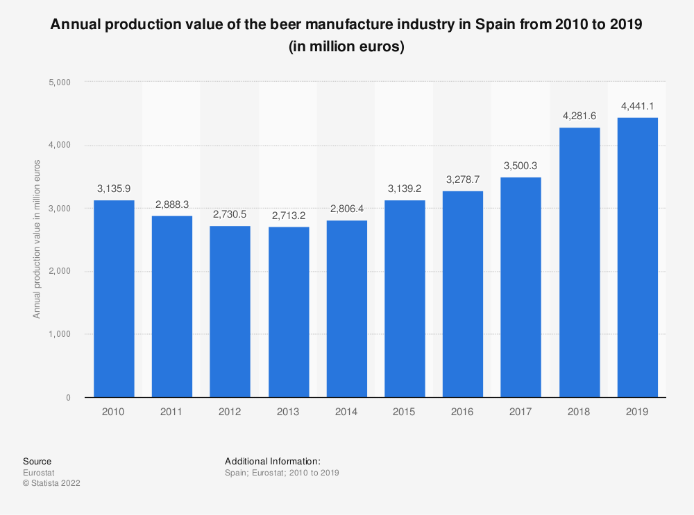Statistic: Annual production value of the beer manufacture industry in Spain from 2008 to 2014 (in million euros) | Statista