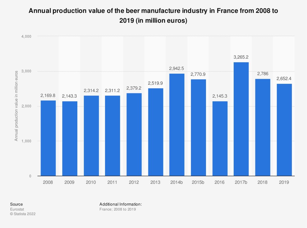 Statistic: Annual production value of the beer manufacture industry in France from 2008 to 2014 (in million euros) | Statista