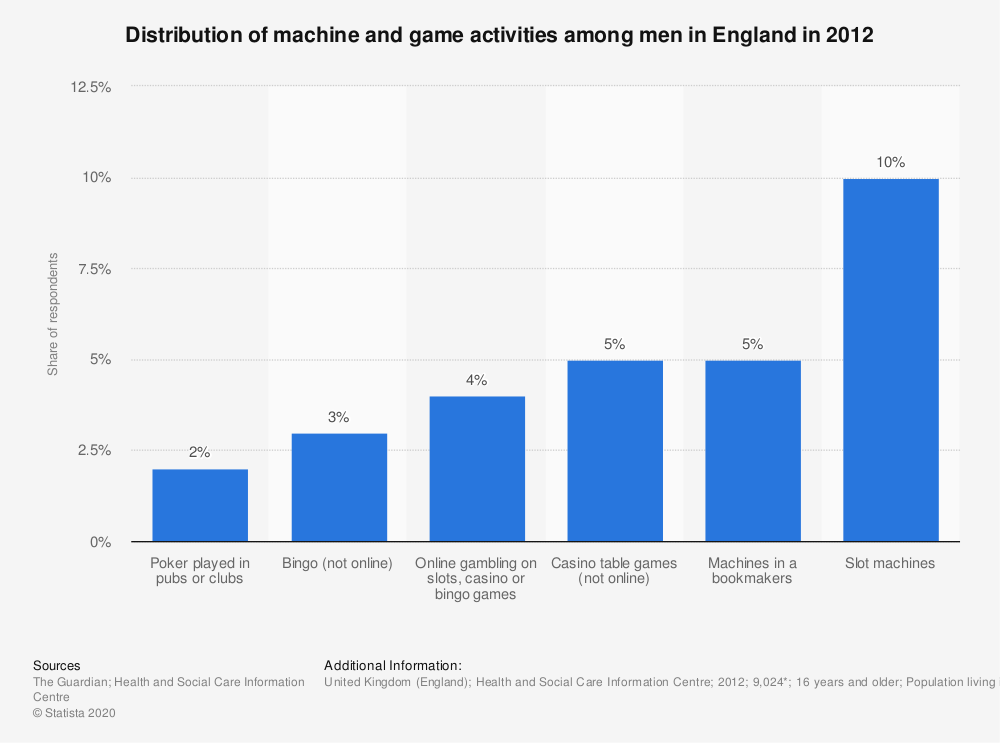 Statistic: Distribution of machine and game activities among men in England in 2012 | Statista