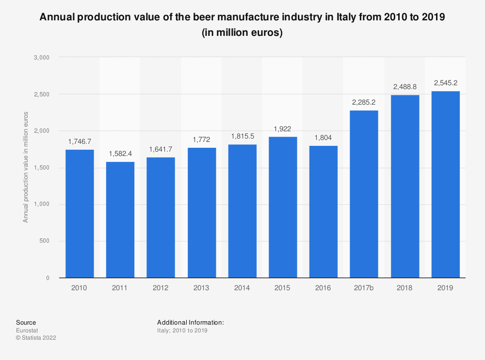 Statistic: Annual production value of the beer manufacture industry in Italy from 2008 to 2017 (in million euros) | Statista