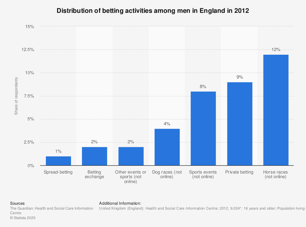 Statistic: Distribution of betting activities among men in England in 2012 | Statista