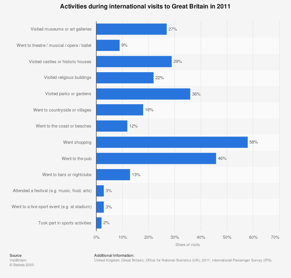 Statistic: Activities during international visits to Great Britain in 2011 | Statista