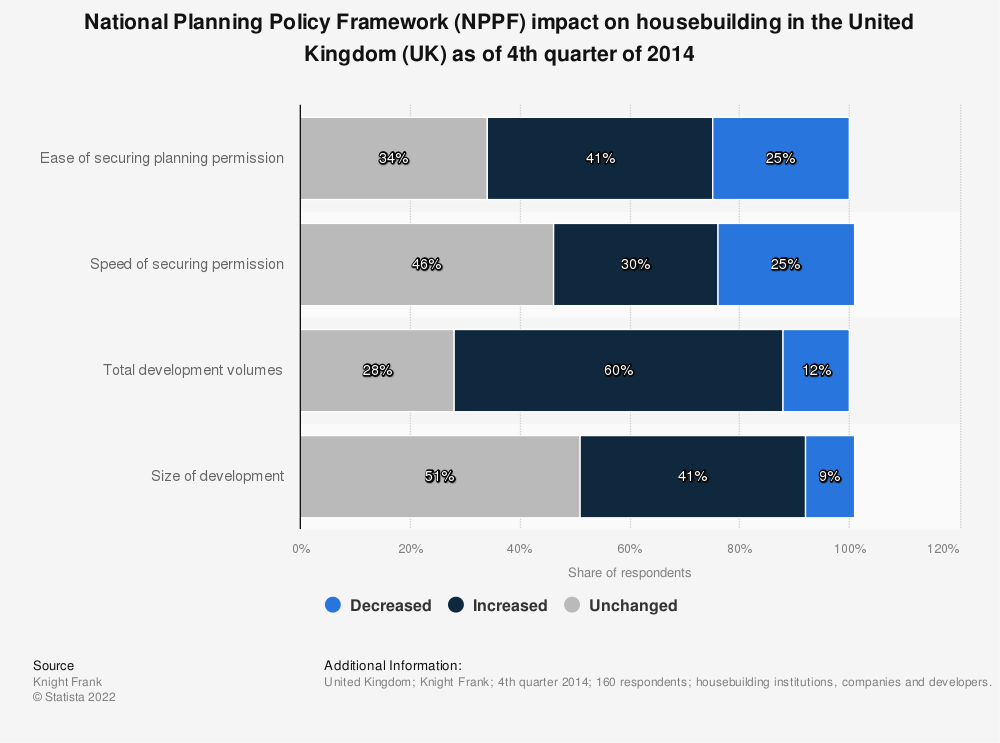 Statistic: National Planning Policy Framework (NPPF) impact on housebuilding in the United Kingdom (UK) as of 4th quarter of 2014 | Statista