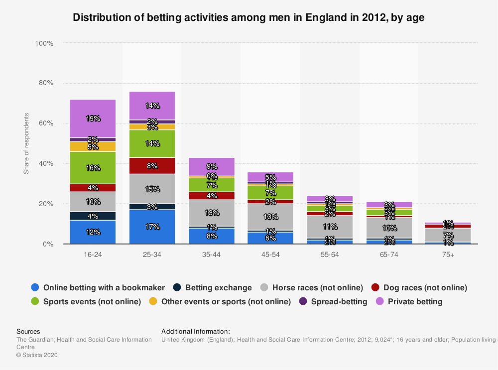 Statistic: Distribution of betting activities among men in England in 2012, by age | Statista