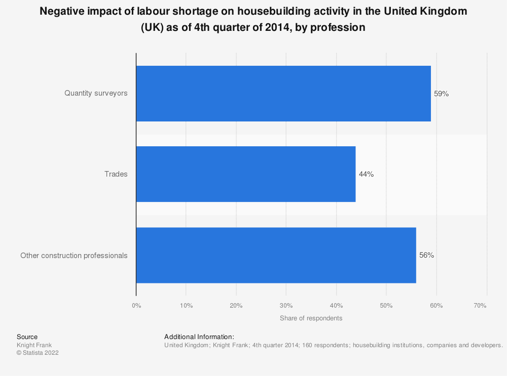 Statistic: Negative impact of labour shortage on housebuilding activity in the United Kingdom (UK) as of 4th quarter of 2014, by profession | Statista