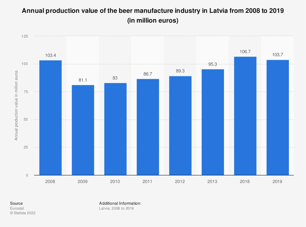 Statistic: Annual production value of the beer manufacture industry in Latvia from 2008 to 2013 (in million euros) | Statista
