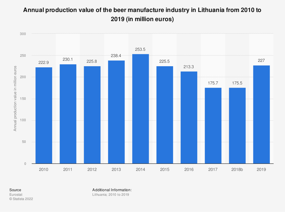 Statistic: Annual production value of the beer manufacture industry in Lithuania from 2008 to 2017 (in million euros) | Statista