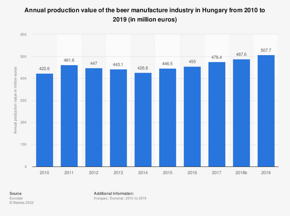 Statistic: Annual production value of the beer manufacture industry in Hungary from 2008 to 2017 (in million euros) | Statista
