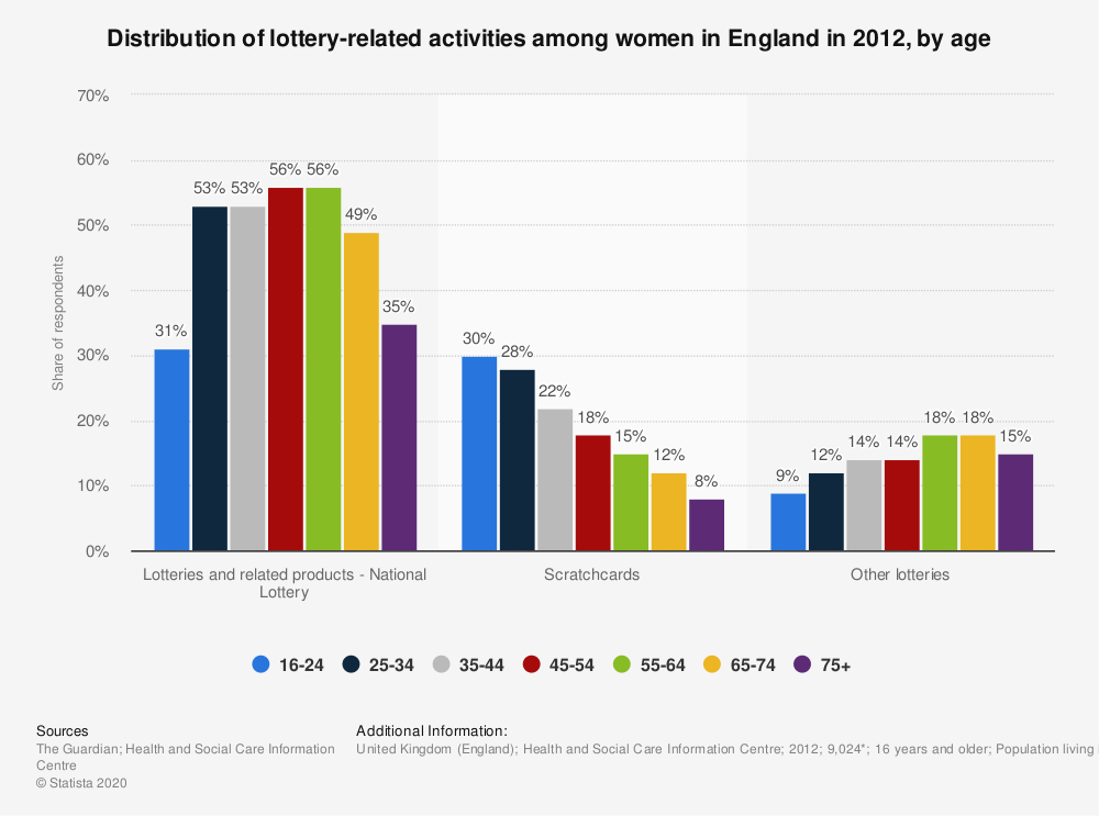 Statistic: Distribution of lottery-related activities among women in England in 2012, by age | Statista