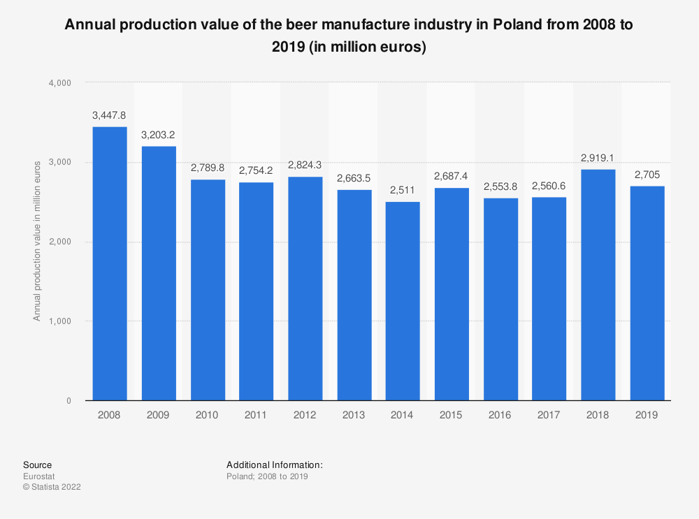 Statistic: Annual production value of the beer manufacture industry in Poland from 2008 to 2018 (in million euros) | Statista