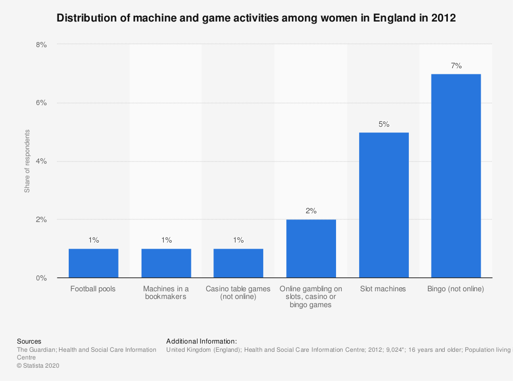 Statistic: Distribution of machine and game activities among women in England in 2012 | Statista