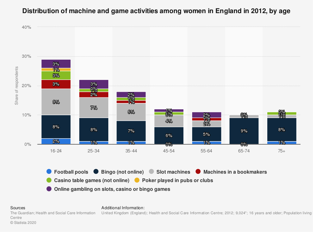 Statistic: Distribution of machine and game activities among women in England in 2012, by age | Statista