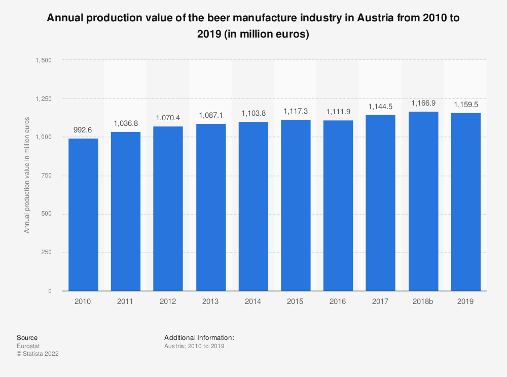 Statistic: Annual production value of the beer manufacture industry in Austria from 2008 to 2014 (in million euros) | Statista