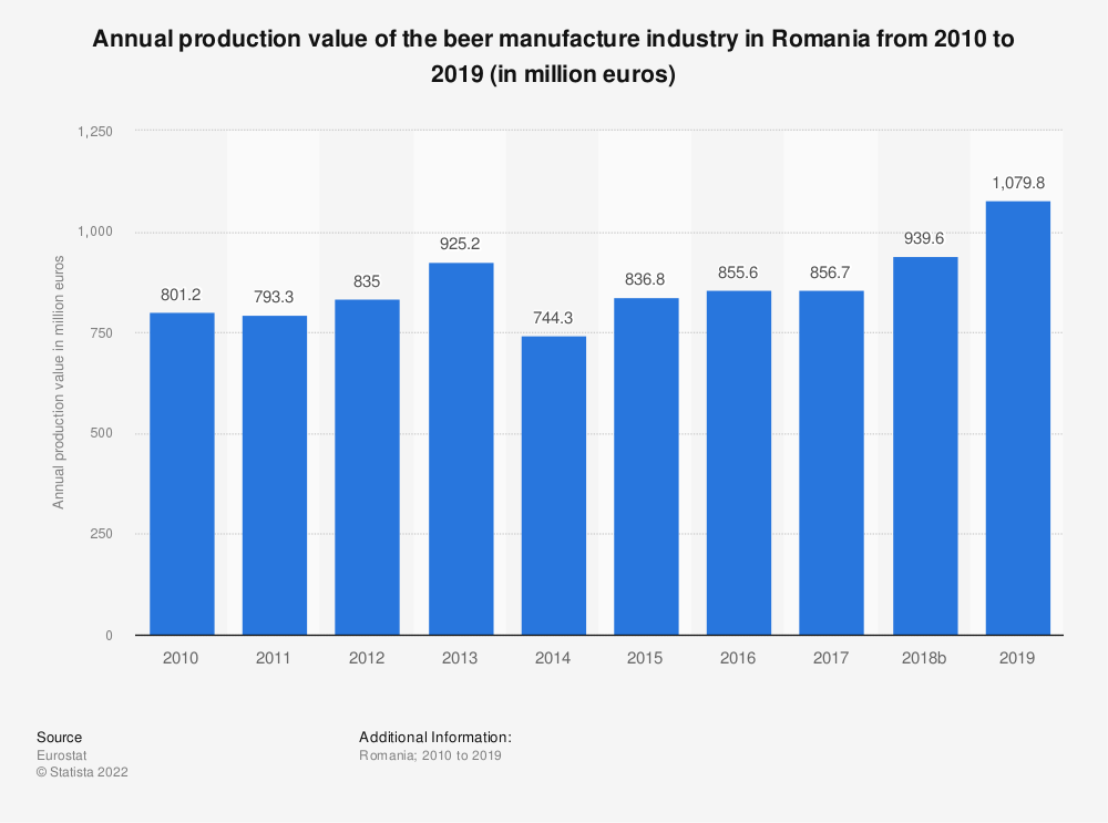 Statistic: Annual production value of the beer manufacture industry in Romania from 2008 to 2017 (in million euros) | Statista