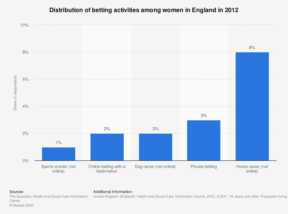 Statistic: Distribution of betting activities among women in England in 2012 | Statista