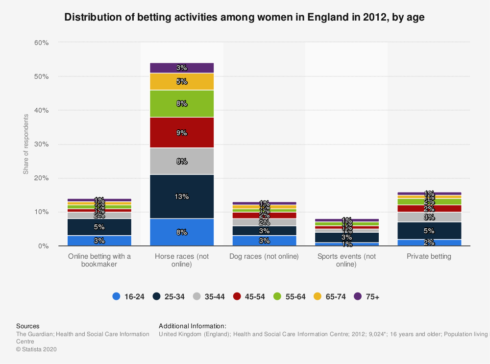 Statistic: Distribution of betting activities among women in England in 2012, by age | Statista