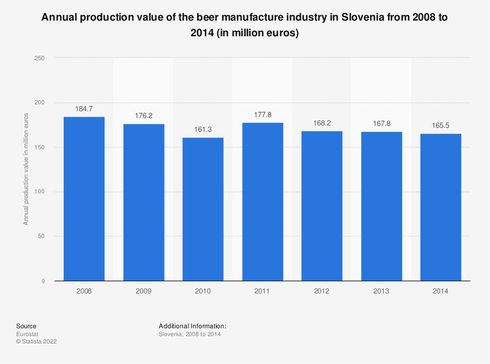 Statistic: Annual production value of the beer manufacture industry in Slovenia from 2008 to 2014 (in million euros) | Statista
